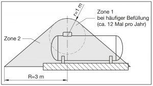 TRF: Zone 1 bei häufiger Befüllung