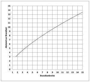 TRF: Abstand bei Brandlasten